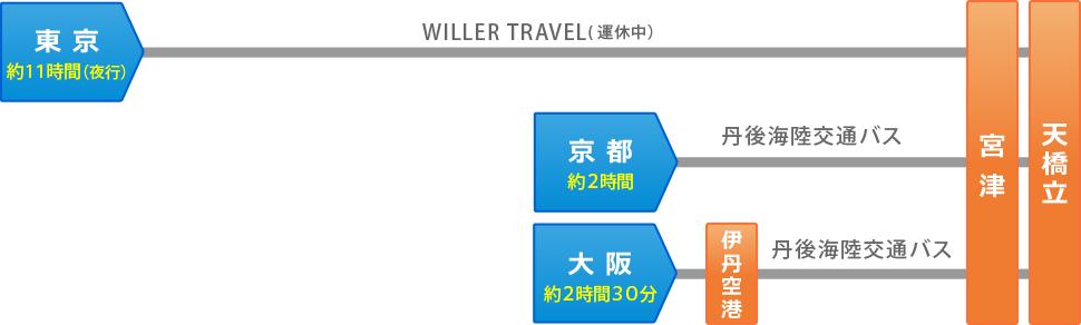 画像:高速バスをご利用の場合(宮津までの所要時間)